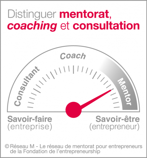 distinguer-mentorat-coaching-consultation